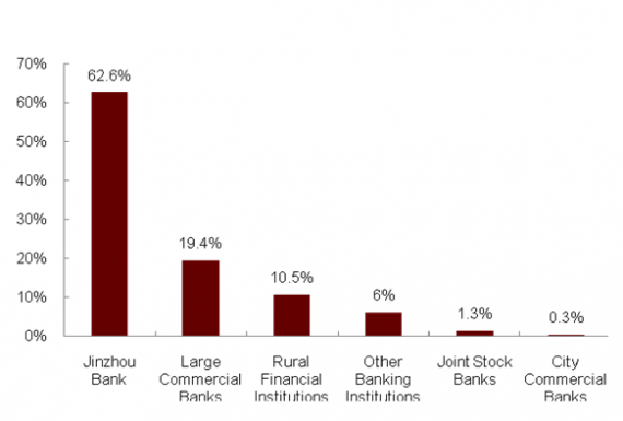 从锦州银行看中国银行业系统性风险 - 舜筌 - 微尘舜筌