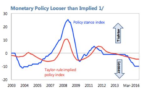 """圖:中國貨幣政策比""""泰勒法則""""更為寬松"""