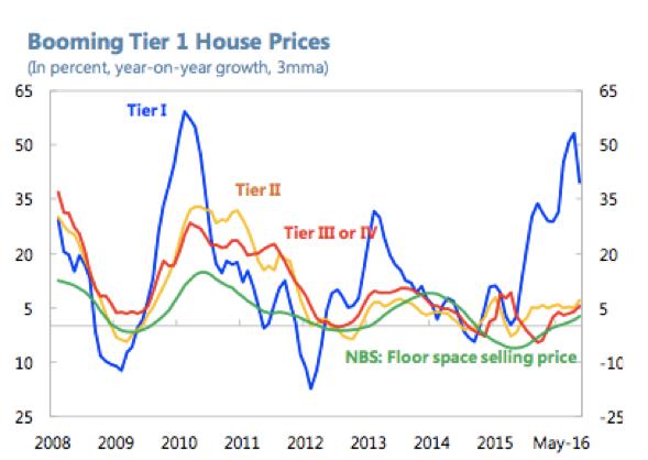 圖:中國一線城市的房價(同比增長%)