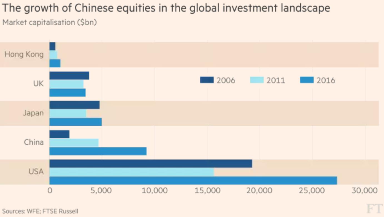 澳门银河电子游艺:国际投资者追逐中国股票
