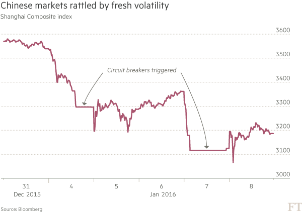 周五中国股市震荡后小幅收涨