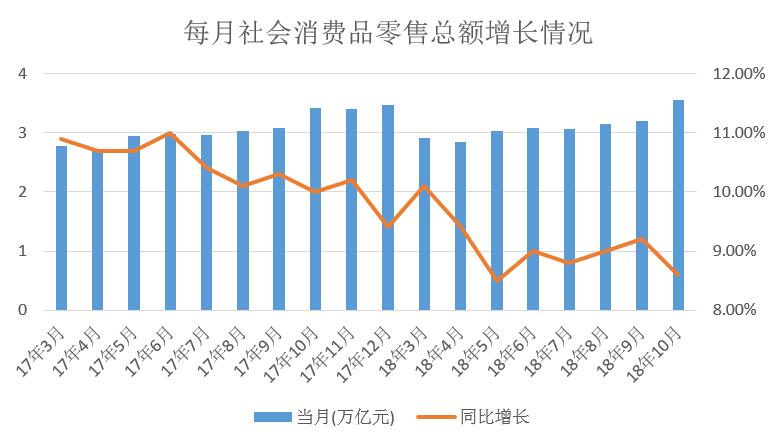 图:每月社会消耗品零售总额添长情况(数据来源:国家统计局)