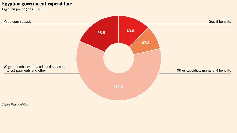 财政支出结构