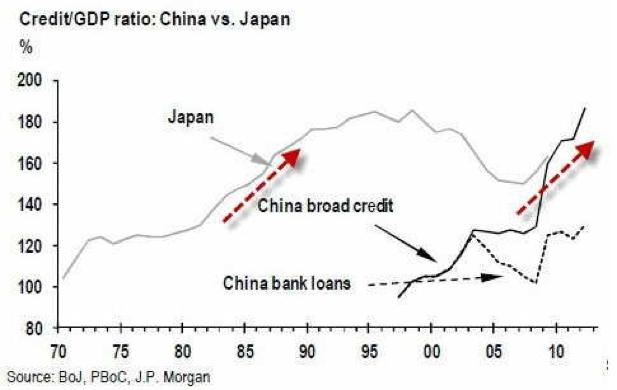 圖:中國和日本的信貸/GDP比重