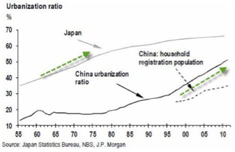 圖:中日城鎮化率比較