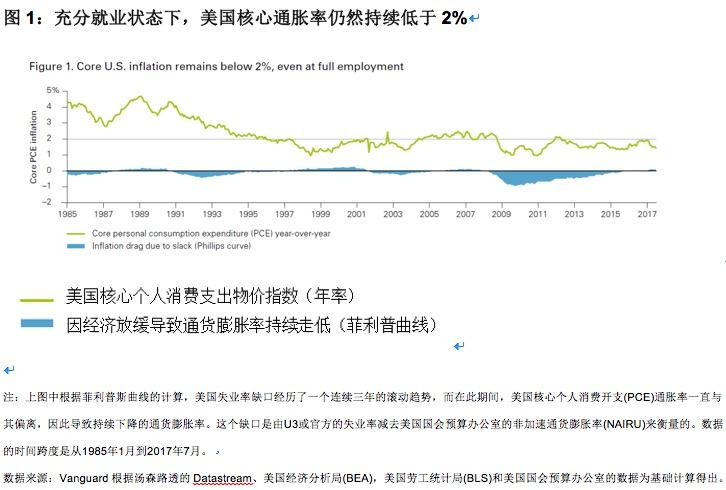 全球通胀率为何如此之低?