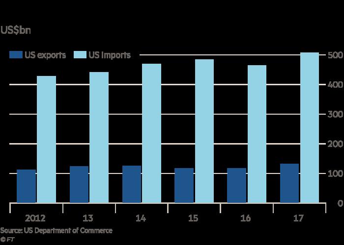 急速赛车彩票官网开奖:白宫要求中国大幅减少双边贸易的不平衡