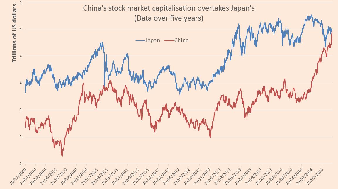 中国股市总市值超日本