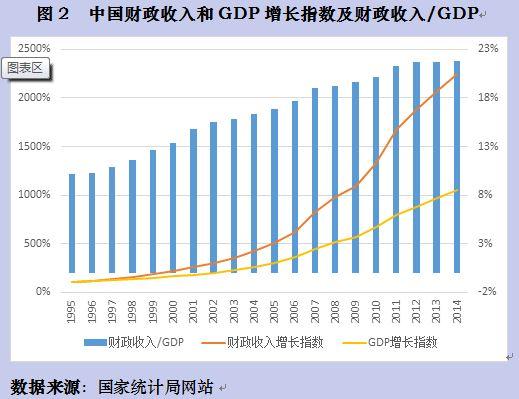 没有约束的财政支出是宏观税率攀升的主要动因