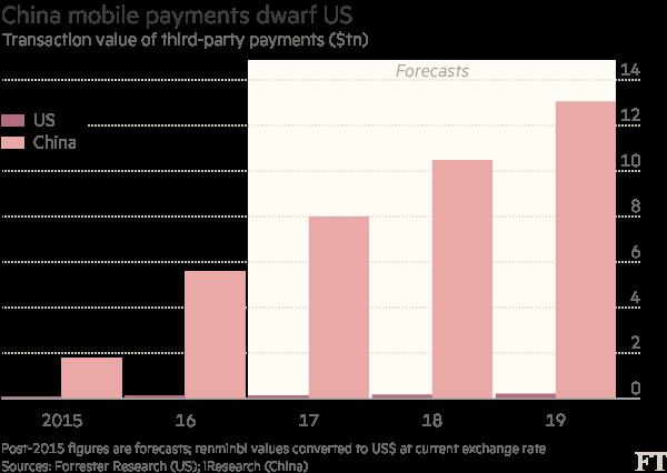 中国在移动支付方面领先于美国,也是缺乏其他可行的非现金支付方式的结果。与发达国家相比,中国的信用卡普及率较低,而用借记卡进行在线支付较为繁琐,通常需要通过短信、U盾和随机密码等多重认证。相比之下,用支付宝或微信进行支付要简单得多,只需要从零售商服务点终端或智能手机扫描一下二维码即可。