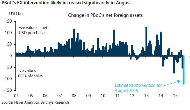 8月份中国外汇储备降幅创纪录 - 随波踏浪 - 随波踏浪