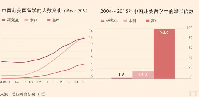 中国留学美国人数